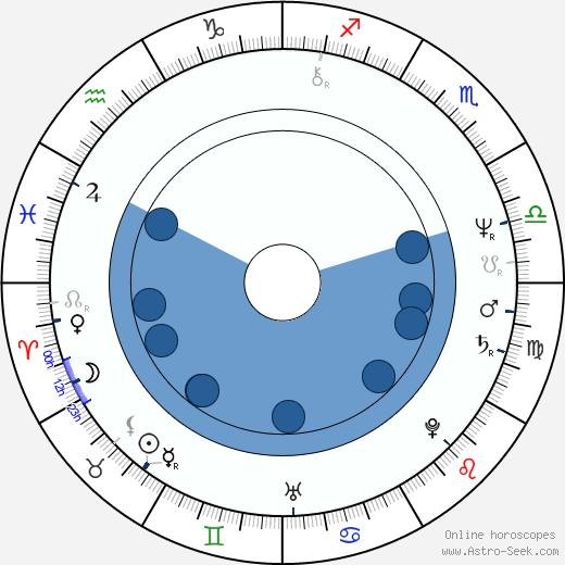 Claudia Loerding wikipedia, horoscope, astrology, instagram
