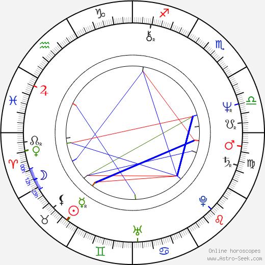Claudia Loerding birth chart, Claudia Loerding astro natal horoscope, astrology