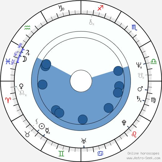 Dale Wilson wikipedia, horoscope, astrology, instagram