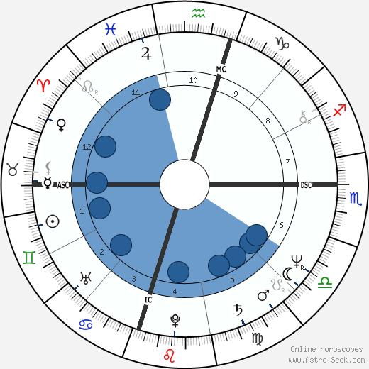 Dee Dee Bridgewater wikipedia, horoscope, astrology, instagram