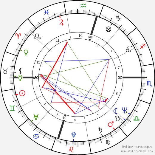 Ди Ди Бриджуотер Dee Dee Bridgewater день рождения гороскоп, Dee Dee Bridgewater Натальная карта онлайн