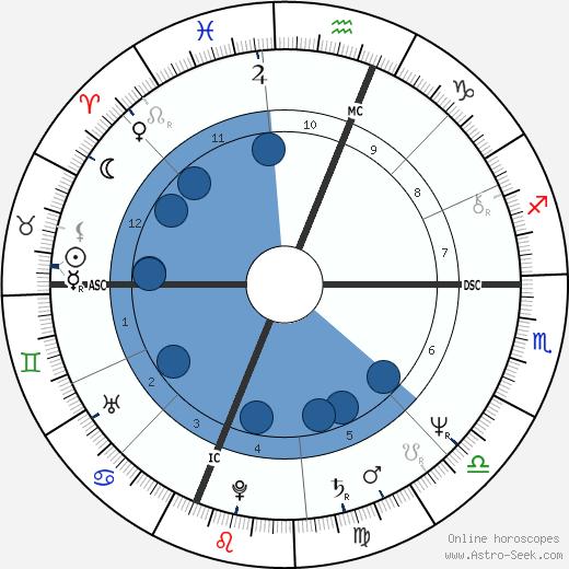 Dona Lynn George wikipedia, horoscope, astrology, instagram