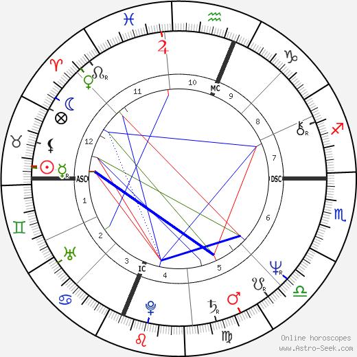 Dona Lynn George день рождения гороскоп, Dona Lynn George Натальная карта онлайн
