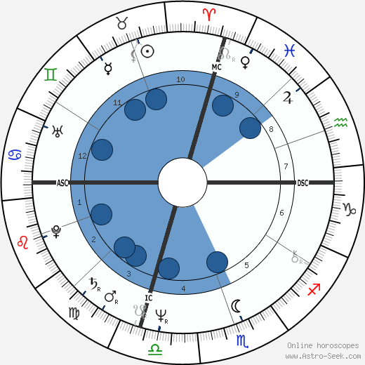 Eve Kosovsky Sedgwick wikipedia, horoscope, astrology, instagram