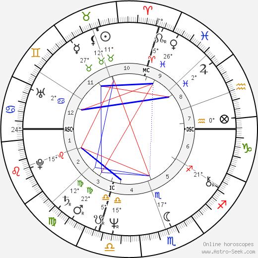 Eve Kosovsky Sedgwick birth chart, biography, wikipedia 2020, 2021