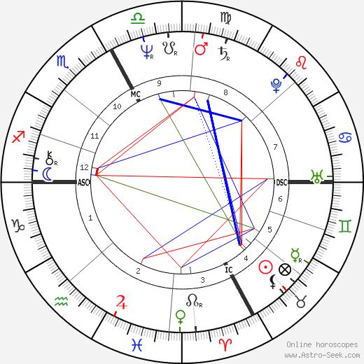 Faith Wallis день рождения гороскоп, Faith Wallis Натальная карта онлайн