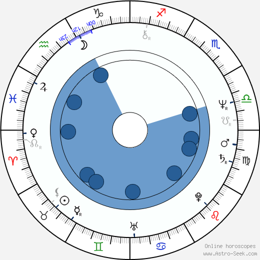 Gábor Ferenczi wikipedia, horoscope, astrology, instagram