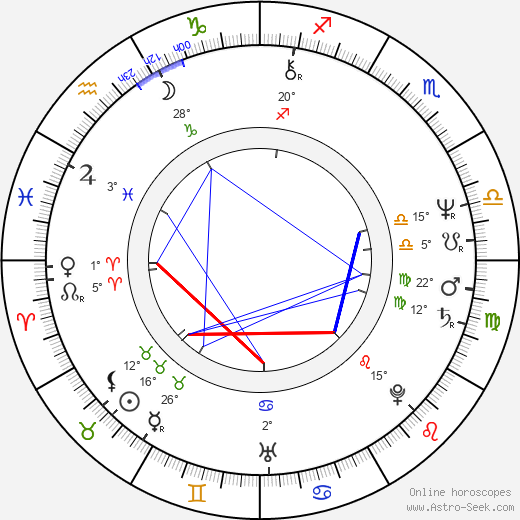 Gábor Ferenczi birth chart, biography, wikipedia 2019, 2020