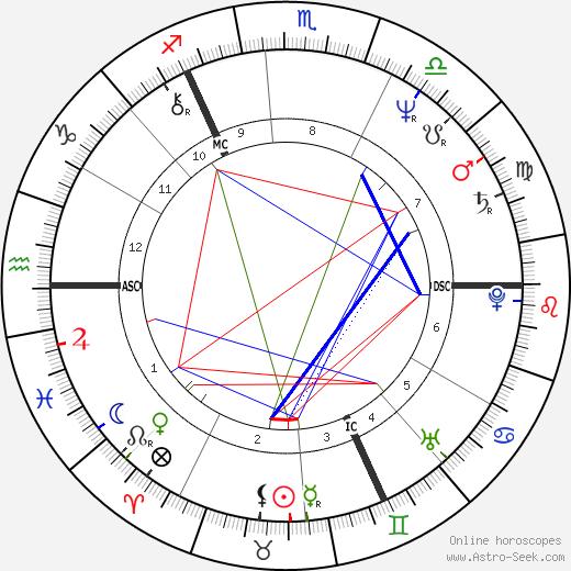 Gabriel Byrne tema natale, oroscopo, Gabriel Byrne oroscopi gratuiti, astrologia
