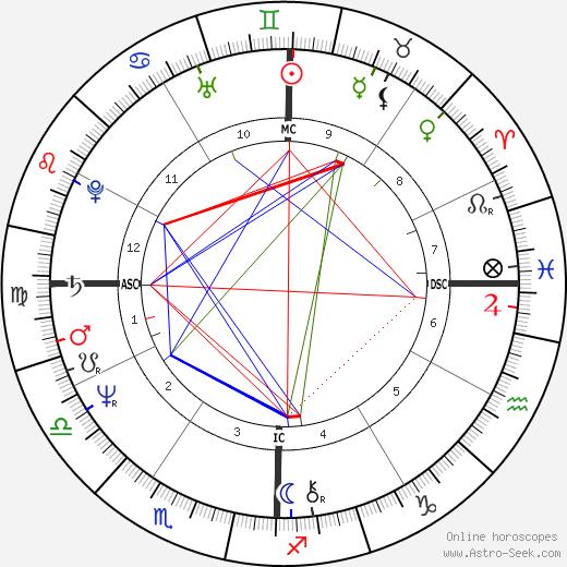 Gregory Harrison tema natale, oroscopo, Gregory Harrison oroscopi gratuiti, astrologia