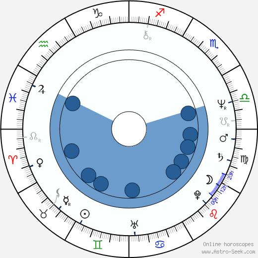 Hana Militká wikipedia, horoscope, astrology, instagram