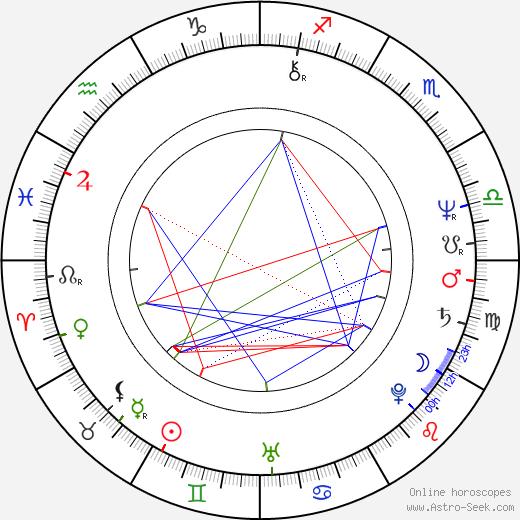 Hana Militká astro natal birth chart, Hana Militká horoscope, astrology