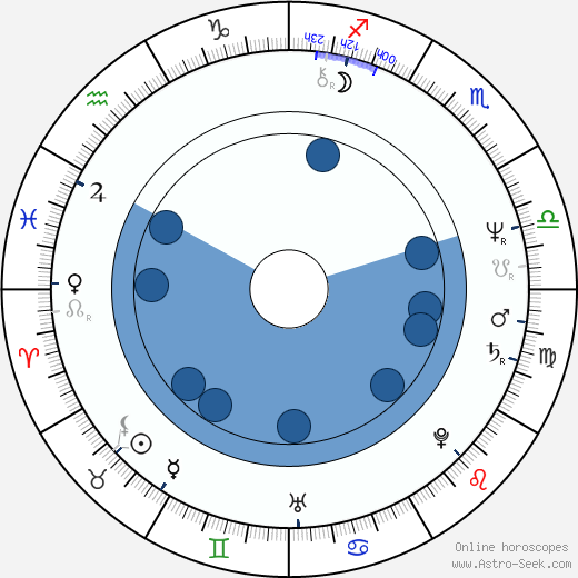 Hanna Orsztynowicz wikipedia, horoscope, astrology, instagram