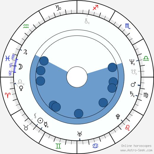 Hans Werner wikipedia, horoscope, astrology, instagram