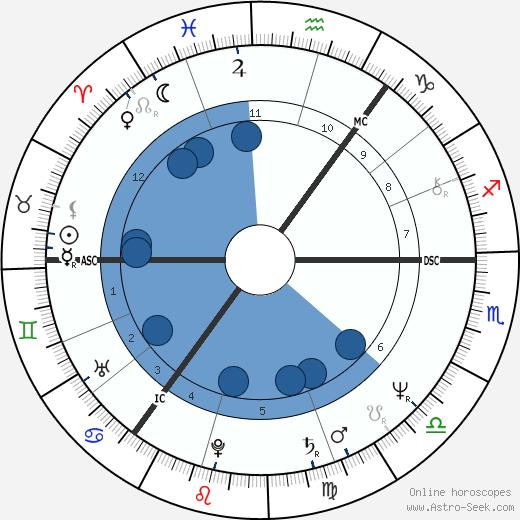 Helena Kennedy wikipedia, horoscope, astrology, instagram