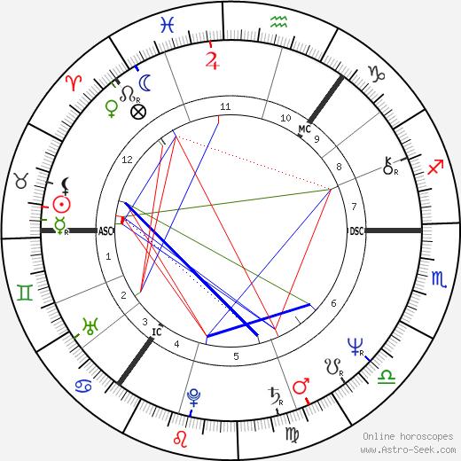 Helena Kennedy tema natale, oroscopo, Helena Kennedy oroscopi gratuiti, astrologia