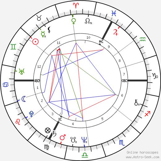 Irène Frain tema natale, oroscopo, Irène Frain oroscopi gratuiti, astrologia