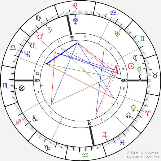 Janez Drnovsek tema natale, oroscopo, Janez Drnovsek oroscopi gratuiti, astrologia