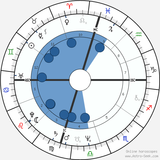 Jenny Lee Aurness wikipedia, horoscope, astrology, instagram