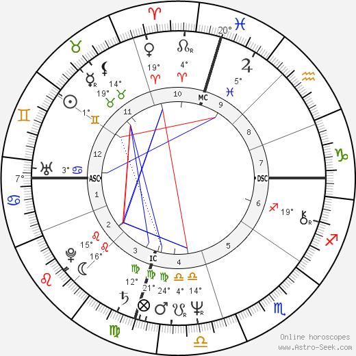 Jenny Lee Aurness birth chart, biography, wikipedia 2018, 2019