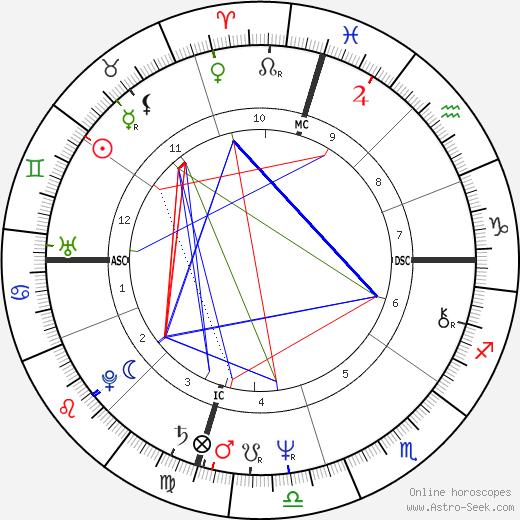 Jenny Lee Aurness astro natal birth chart, Jenny Lee Aurness horoscope, astrology