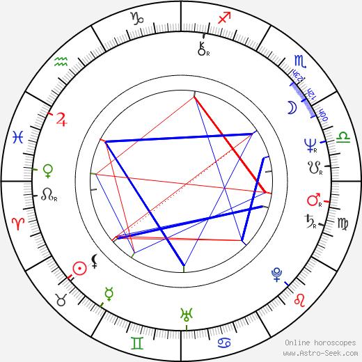 John Diehl astro natal birth chart, John Diehl horoscope, astrology
