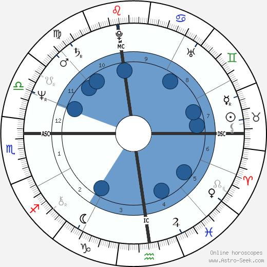 Joseph Abboud wikipedia, horoscope, astrology, instagram
