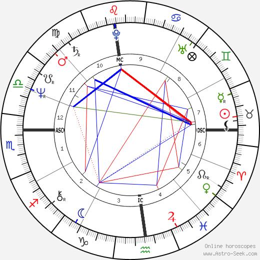 Joseph Abboud день рождения гороскоп, Joseph Abboud Натальная карта онлайн