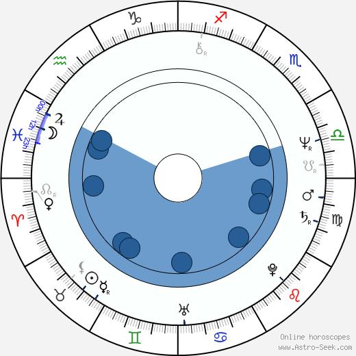 joseph ruben astro birth chart horoscope date of birth