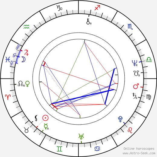 Joseph Ruben день рождения гороскоп, Joseph Ruben Натальная карта онлайн