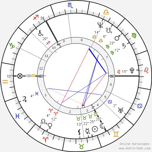 Keith Bradley birth chart, biography, wikipedia 2019, 2020