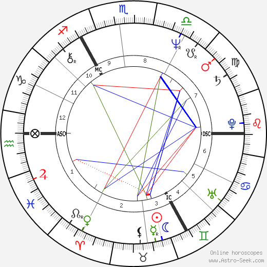 Keith Bradley birth chart, Keith Bradley astro natal horoscope, astrology