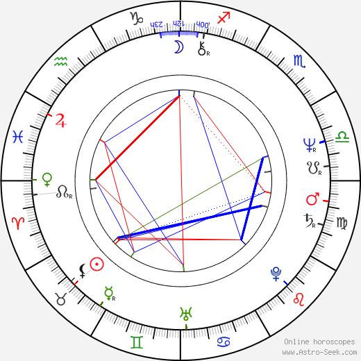 Krzysztof Wielicki birth chart, Krzysztof Wielicki astro natal horoscope, astrology