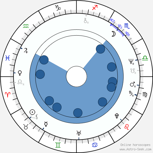 Lou Gramm wikipedia, horoscope, astrology, instagram