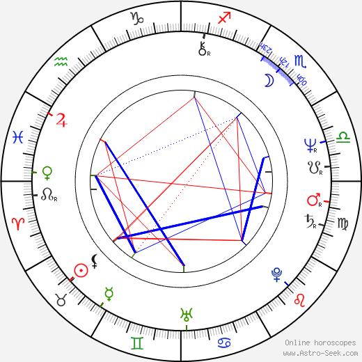 Lou Gramm birth chart, Lou Gramm astro natal horoscope, astrology