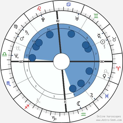 Marc Veyrat-Durebex wikipedia, horoscope, astrology, instagram