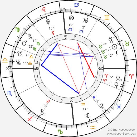 Marc Veyrat-Durebex birth chart, biography, wikipedia 2020, 2021