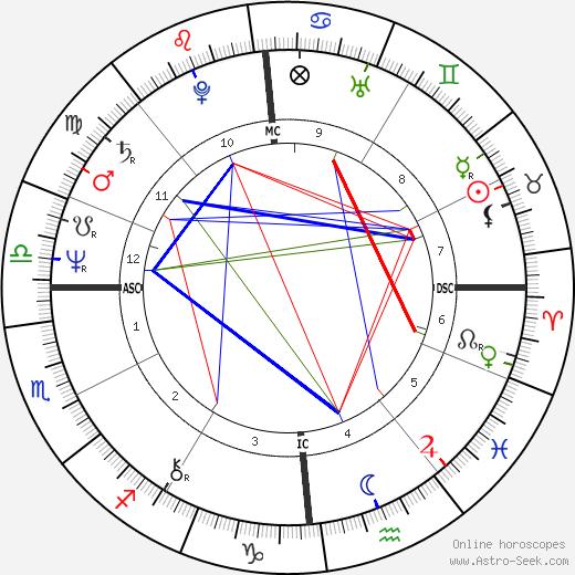 Marc Veyrat-Durebex birth chart, Marc Veyrat-Durebex astro natal horoscope, astrology