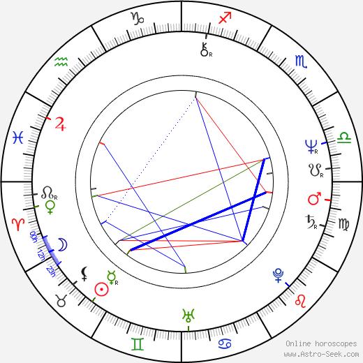 Mark Blum birth chart, Mark Blum astro natal horoscope, astrology