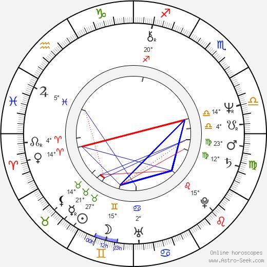 Mark Mothersbaugh birth chart, biography, wikipedia 2020, 2021