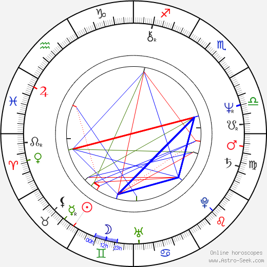 Mark Mothersbaugh astro natal birth chart, Mark Mothersbaugh horoscope, astrology