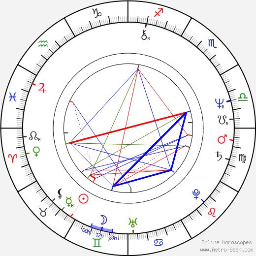 Mark Mothersbaugh birth chart, Mark Mothersbaugh astro natal horoscope, astrology