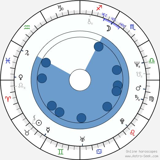 Mary Hopkin wikipedia, horoscope, astrology, instagram