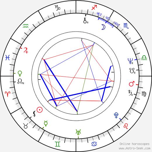 Mary Hopkin birth chart, Mary Hopkin astro natal horoscope, astrology