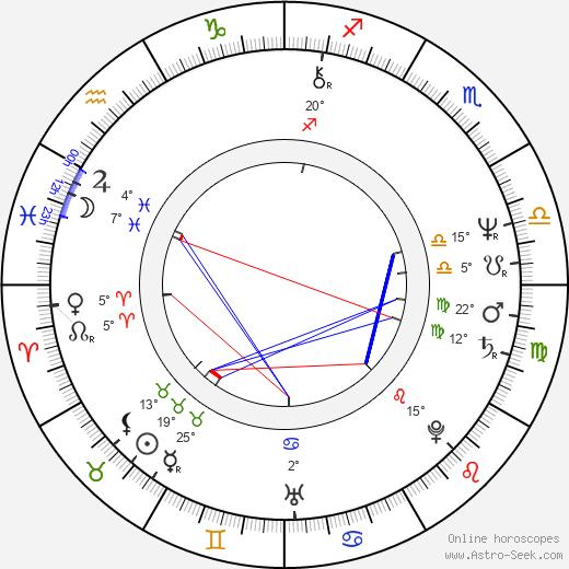 Miodrag Krstovic birth chart, biography, wikipedia 2019, 2020