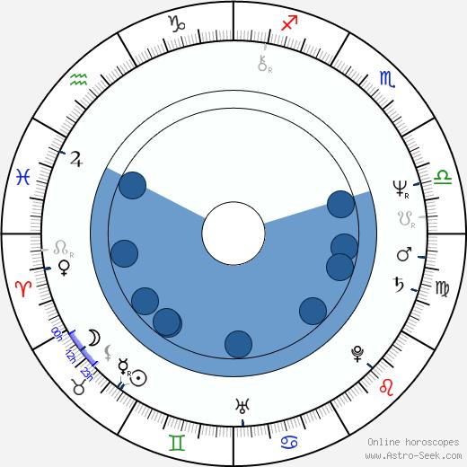 Nicholas Hammond wikipedia, horoscope, astrology, instagram