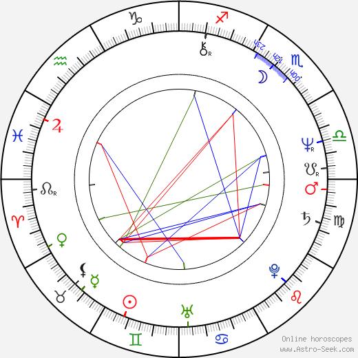Paresh Rawal birth chart, Paresh Rawal astro natal horoscope, astrology