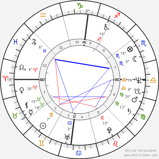 Rebbie Jackson birth chart, biography, wikipedia 2018, 2019