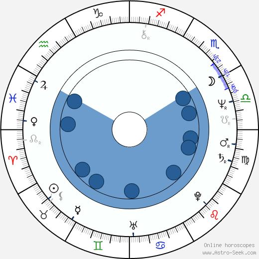 Simon Michaël wikipedia, horoscope, astrology, instagram