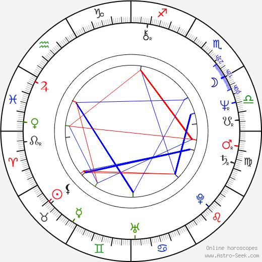 Simon Michaël birth chart, Simon Michaël astro natal horoscope, astrology